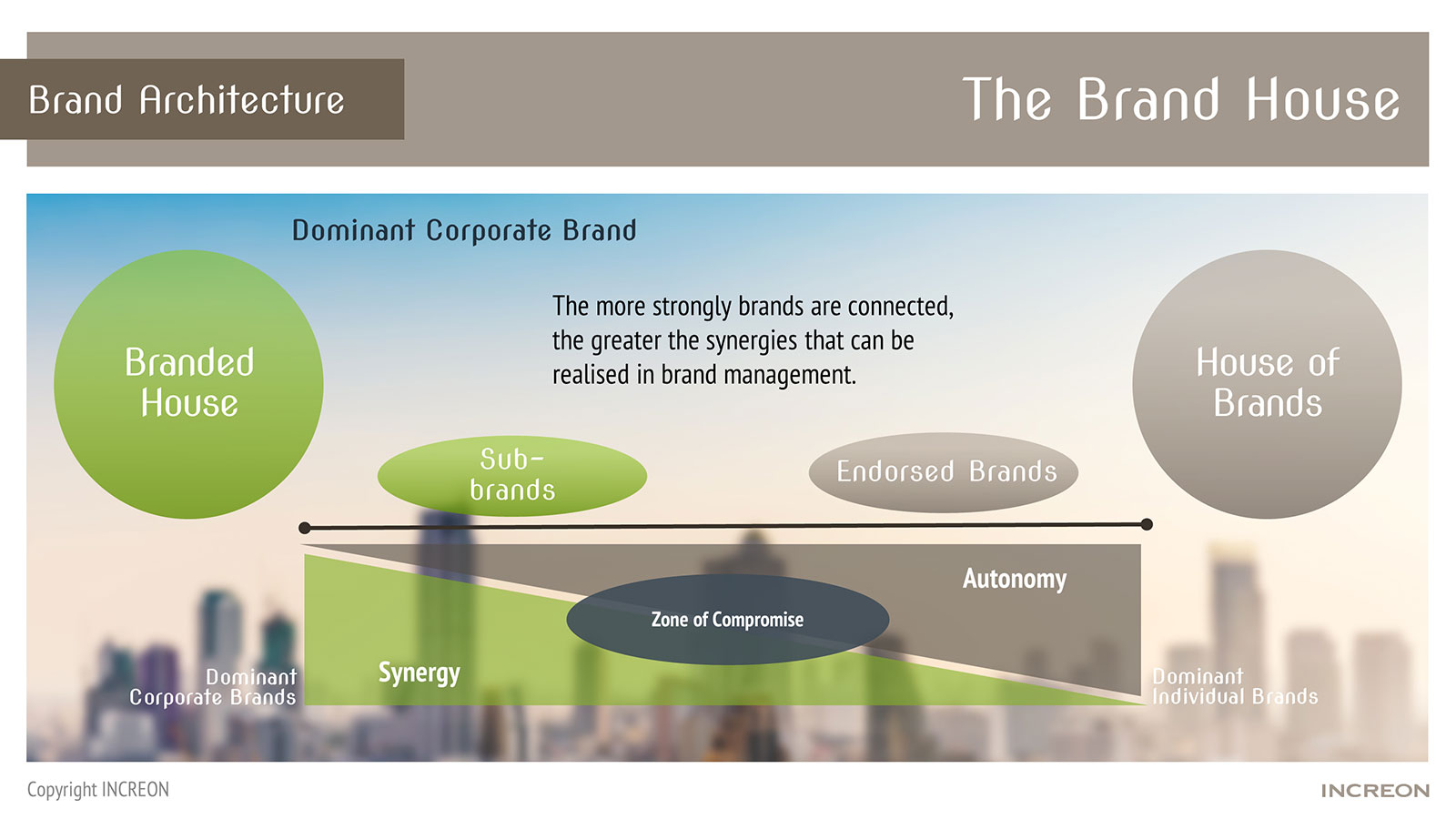 In the brand architecture, the strategic approach decides which synergies are able to be realized in brand management.