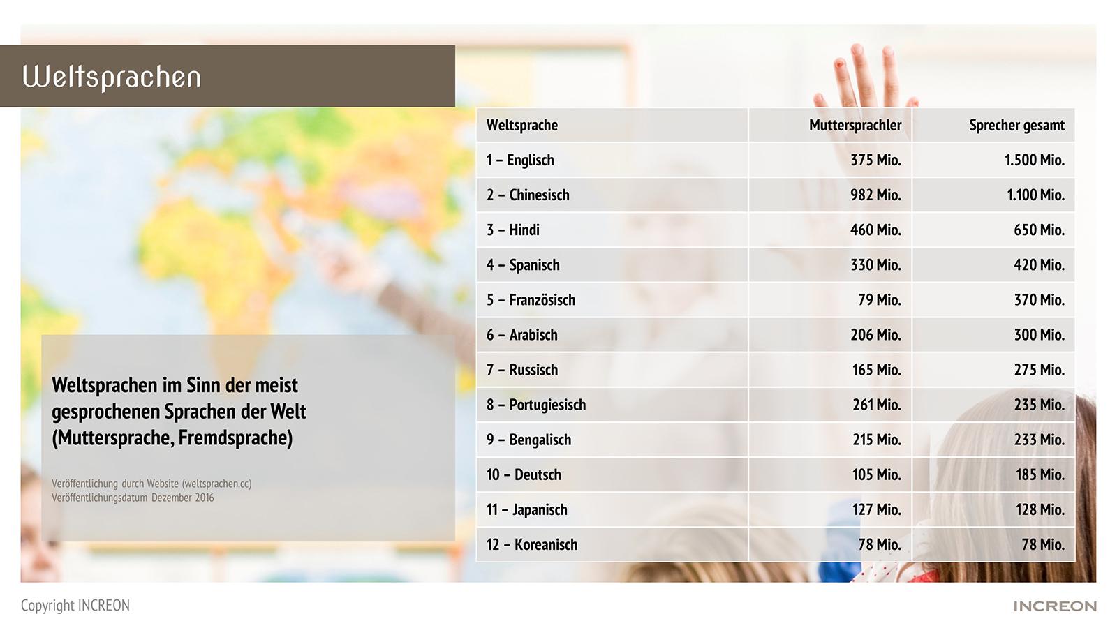 Tabelle mit den Wichtigsten Weltsprachen. Die Top 12 sind Englisch, Chinesisch, Hindi, Spanisch, Französisch, Arabisch, Russisch, Portugiesisch, Bengalisch, Deutsch, Japanisch und Koreanisch.