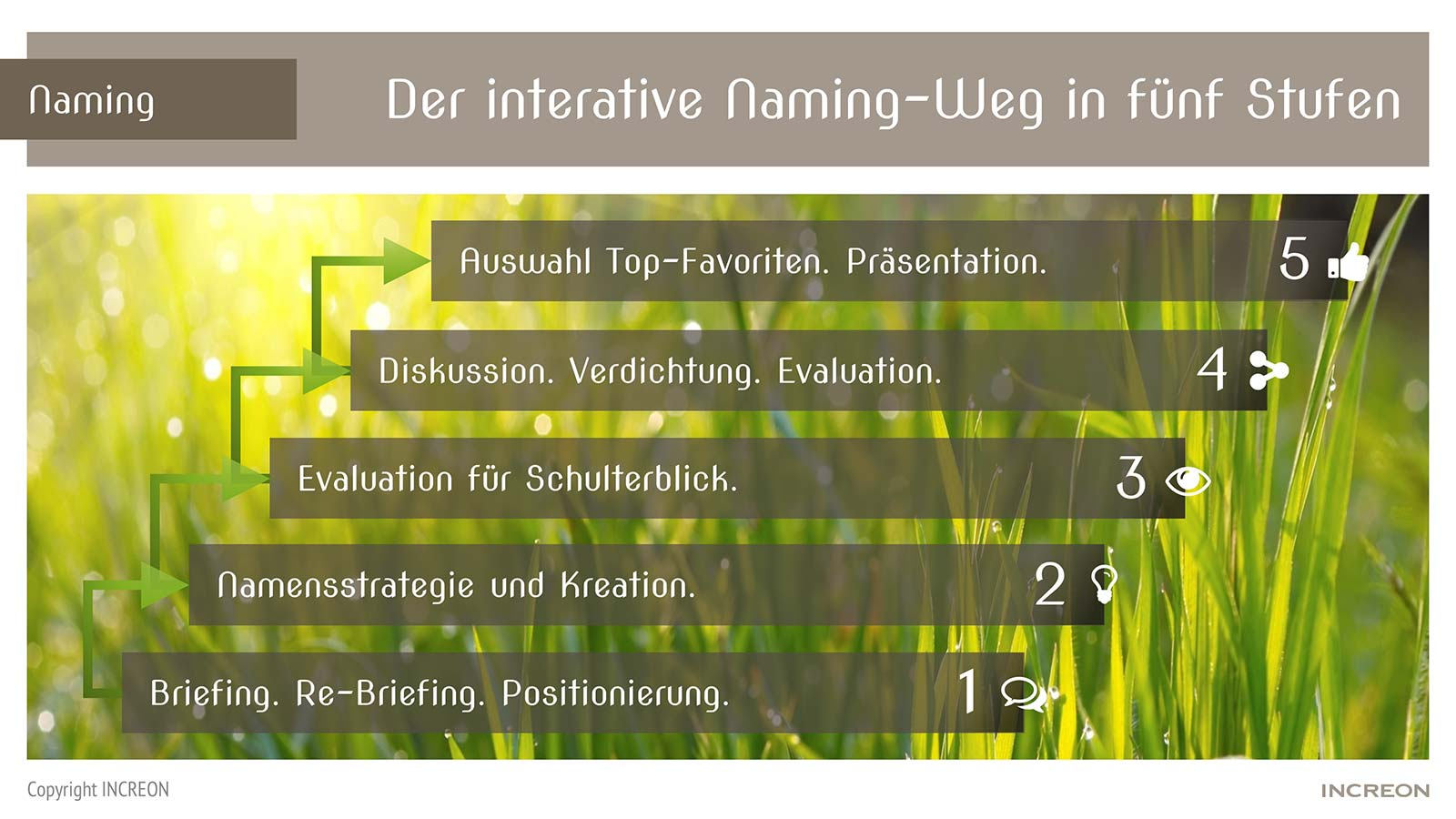 Der interative Naming-Weg in 5 Stufen von INCREON